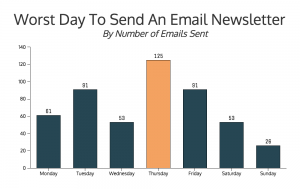 6 Tips For Sending Your Email Newsletter At The Right Time
